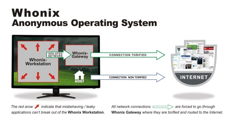 how does whonix work
