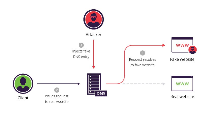 DNS Spoofing/ Cache Poisoning Attack