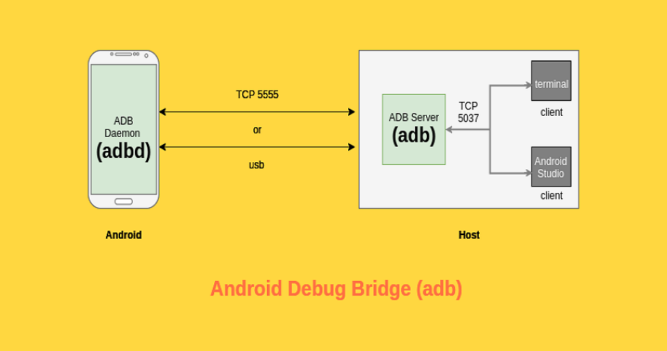Exploit Android ADB using the Ghost Framework