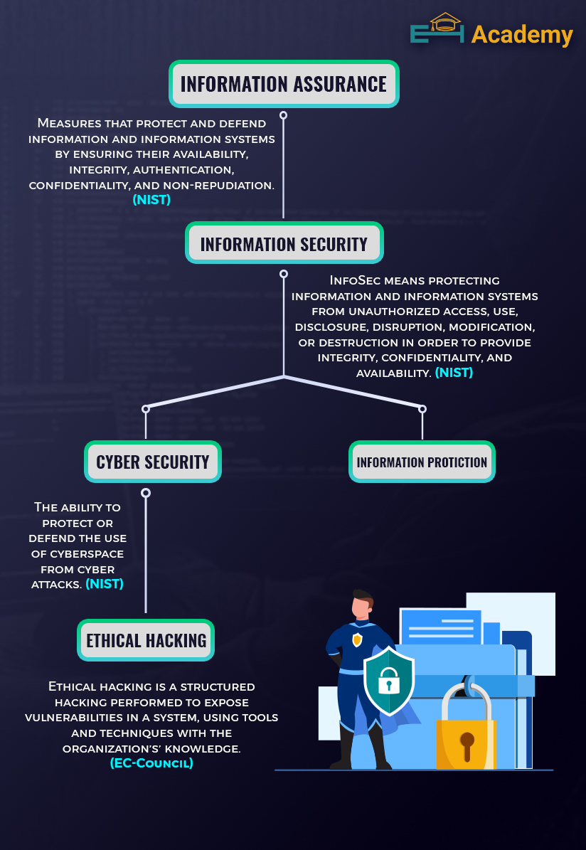 Information Security VS Cybersecurity VS Ethical Hacking