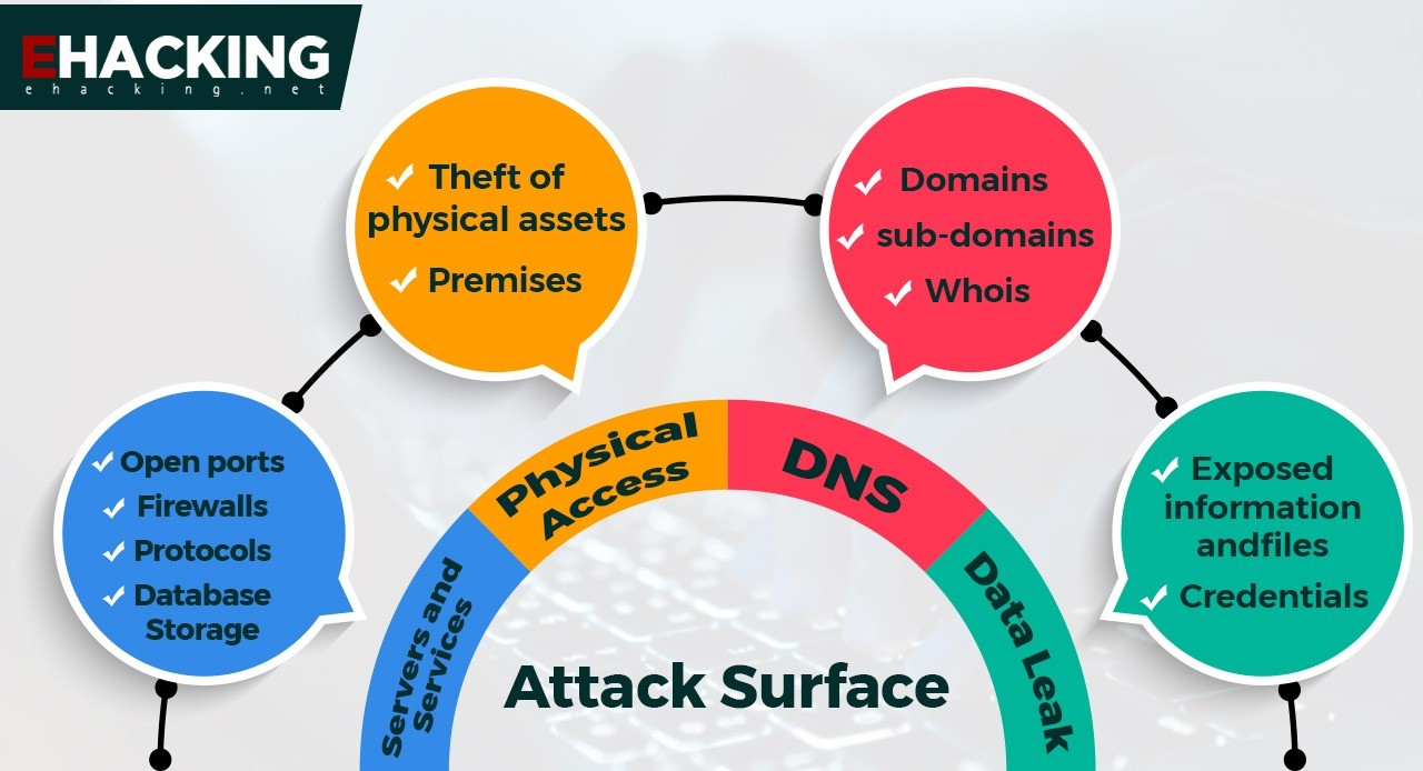 How Can You Assess Your Attack Surface
